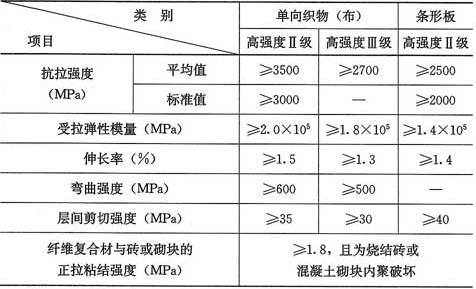 表4.5.2-1 碳纤维复合材安全性能指标