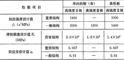 表9.1.7-1 碳纤维复合材设计指标
