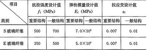 表9.1.7-2 玻璃纤维复合材设计指标