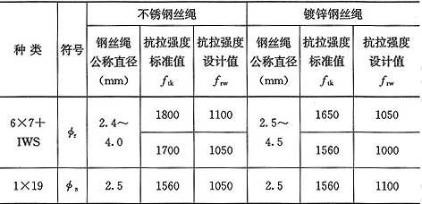 表10.1.4 钢丝绳抗拉强度设计值(MPa)