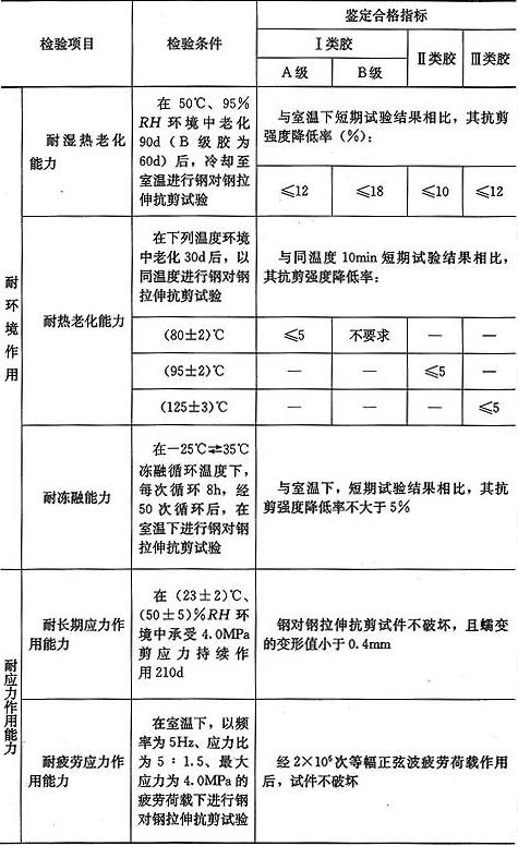 表4.2.2-4 以混凝土为基材,结构胶长期使用性能鉴定标准
