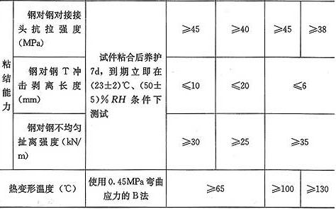 表4.4.2-2 以钢为基材,粘贴碳纤维复合材的结构胶基本性能鉴定标准