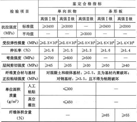 表8.2.4 碳纤维复合材安全性鉴定标准