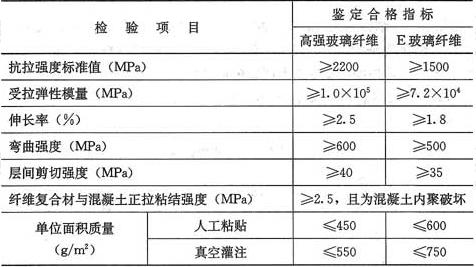 表8.4.2 玻璃纤维复合材安全性鉴定标准