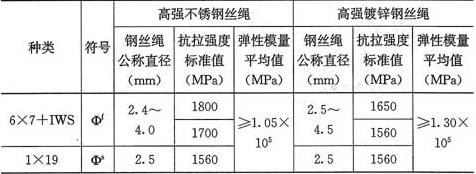 表9.3.1 高强钢丝绳安全性鉴定标准