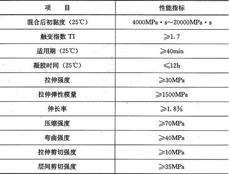 表3.3.2-3 浸渍树脂性能指标