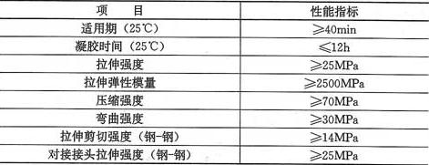 表3.3.2-4 FRP板粘接剂性能指标