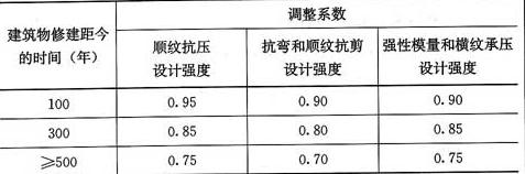 表6.4.2 考虑长期荷载作用和木质老化的调整系数