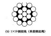 图4.2.6b 钢丝绳的结构形式