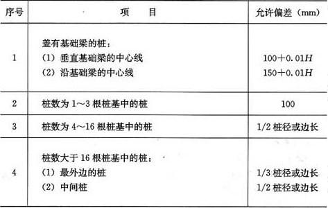 表5.1.3 预制桩(钢桩)桩位的允许偏差(mm)