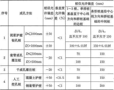 表5.1.4 灌注桩的平面位置和垂直度的允许偏差