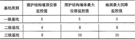表7.1.7 基坑变形的监控值(cm)