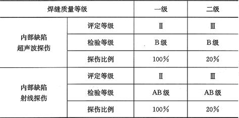 表5.2.4 一、二级焊缝质量等级及缺陷分级