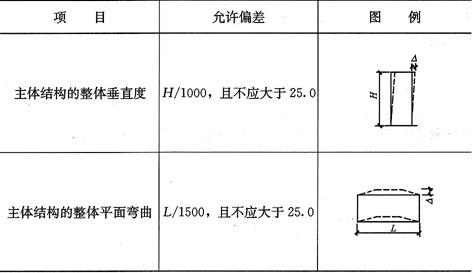 表10.3.4 整体垂直度和整体平面弯曲的允许偏差(mm)