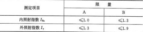 表3.1.2 无机非金属装修材料放射性限量