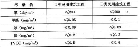 表6.0.4 民用建筑工程室内环境污染物浓度限量