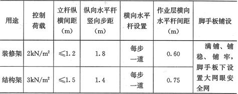 表6.3.1 满堂脚手架的构造参数
