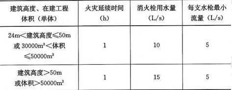 表5.3.9 在建工程的临时室内消防用水量