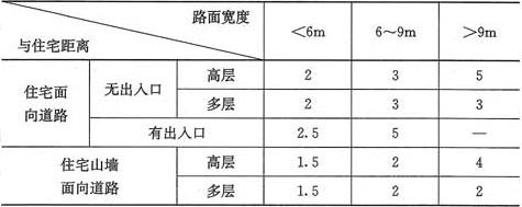 表4.1.2 住宅至道路边缘最小距离(m)