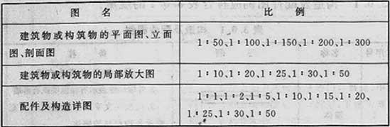 表2.2.1 比例