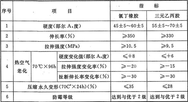 表8.1.5-1 弹性橡胶密封垫材料物理性能