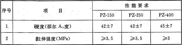 表8.1.5-2 遇水膨胀橡胶密封垫胶料物理性能