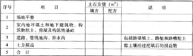表4.2.6 土石方工程平衡表