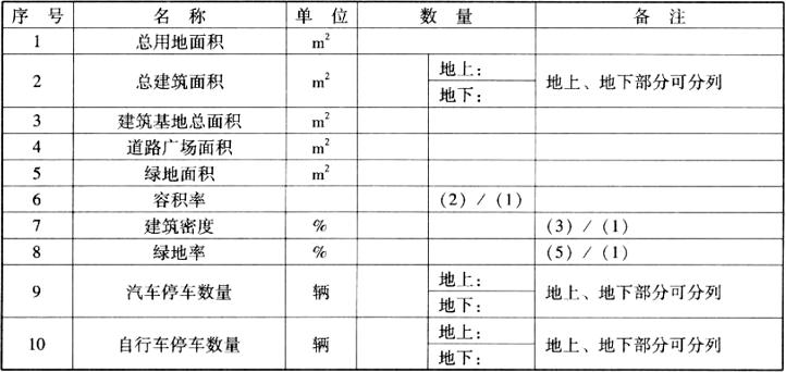 实施性方案设计主要技术经济指标表