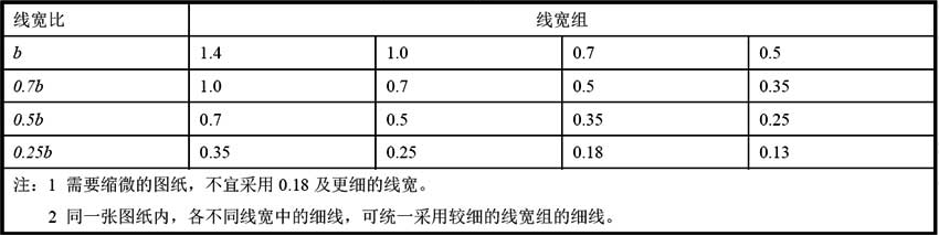 表4.0.1 线宽组(mm)