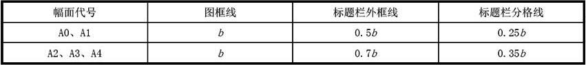表4.0.4 图框线、标题栏线的宽度(mm)
