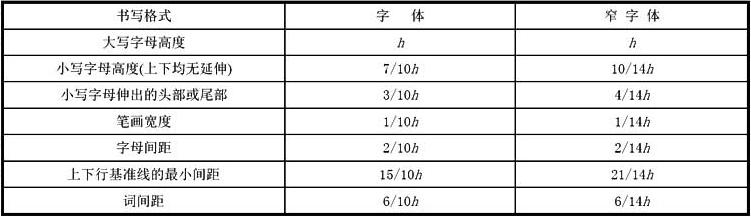 表5.0.5 拉丁字母、阿拉伯数字与罗马数字的书写规则