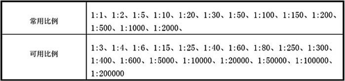 表6.0.4 绘图所用的比例