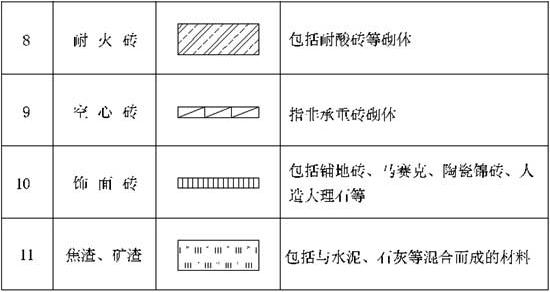 表9.2.1 常用建筑材料图例