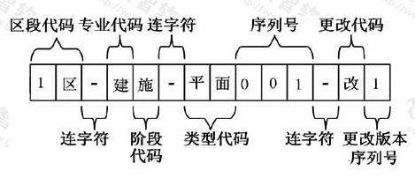图12.2.2 工程图纸编号格式