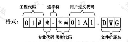 图12.3.2-1 工程图纸文件命名格式