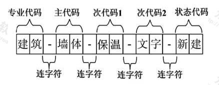 图13.0.2-1 中文图层命名格式