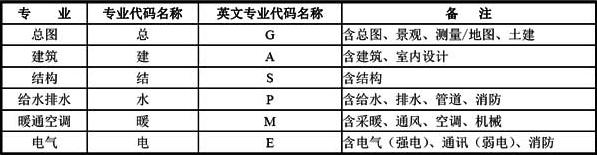 A-1 常用专业代码列表