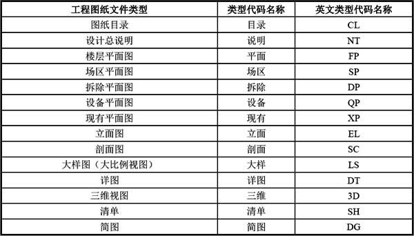 A-3 常用类型代码列表