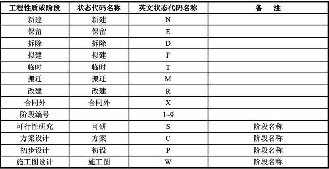 B-1 常用状态代码列表