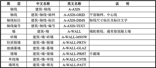 B-3 常用建筑专业图层名称列表