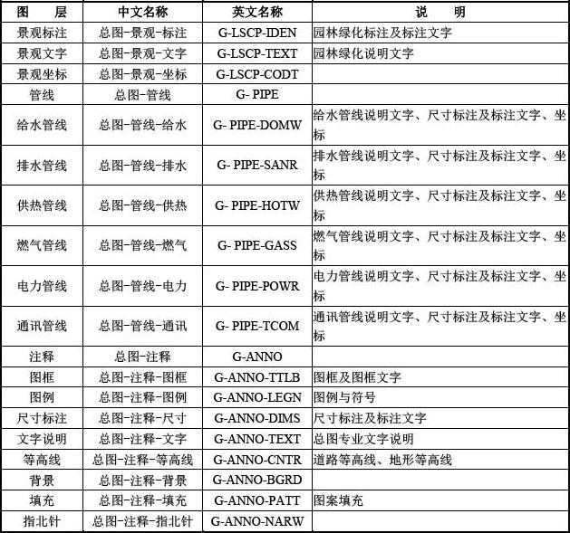 B-2 常用总图专业图层名称列表