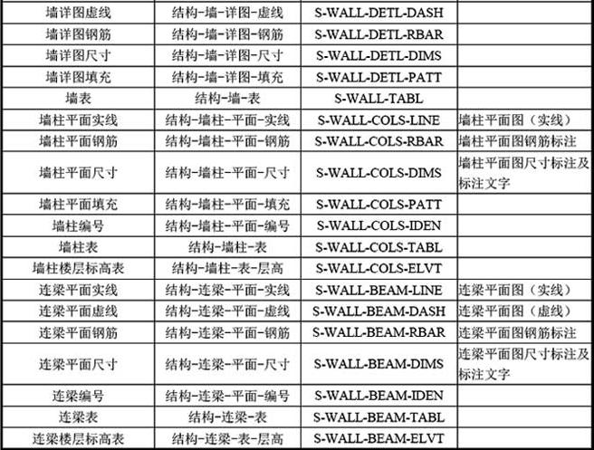 B-4 常用结构专业图层名称列表