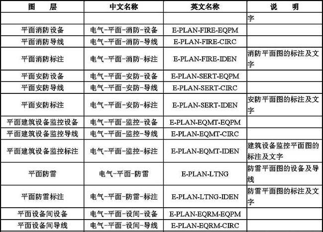 B-7 常用电气专业图层名称列表