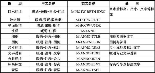 B-6 常用暖通空调专业图层名称列表
