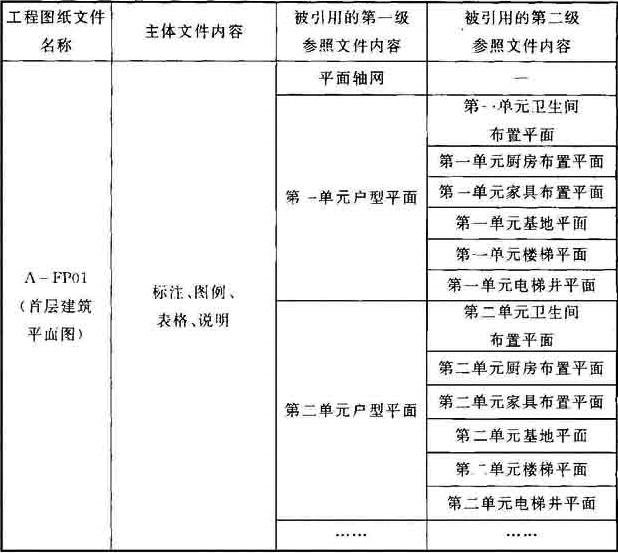 表1 专业内部计算机制图文件参照示例表
