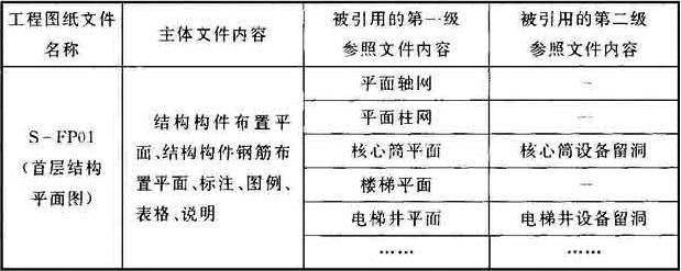 表2 专业之间采用计算机制图文件参照示例表