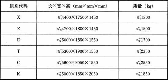 表3.1.3 适停车型尺寸及质量