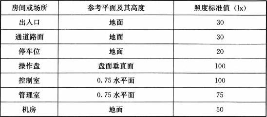 表3.1.19 全自动停车库照度标准值