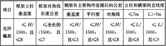 表5.3.4  机械式停车库钢结构安装的允许偏差(mm)