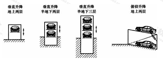 图2 简易升降类机械式停车库示意图